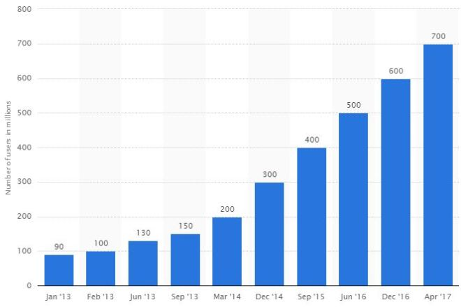 Instagram Monthly Users Chart
